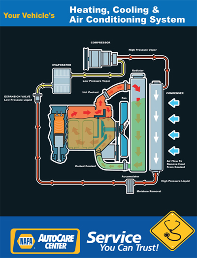 Cooling & Heating System | George Cox Automotive